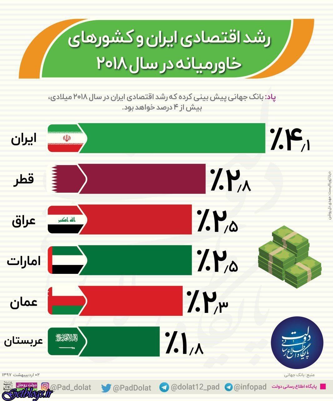اینفوگرافیک ، رشد اقتصادی کشور عزیزمان ایران و کشورهای خاورمیانه در سال ۲۰۱۸