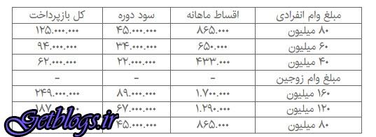 جدول + اقسام وام مسکن ۴۰ تا ۱۶۰ میلیونی با سود جدید