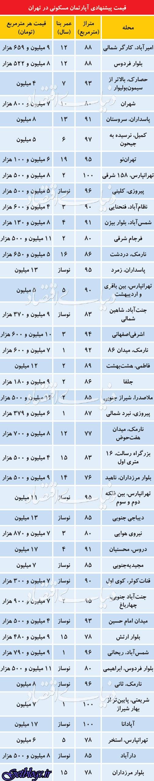 قیمت آپارتمان در مناطق متفاوت پایتخت کشور عزیزمان ایران