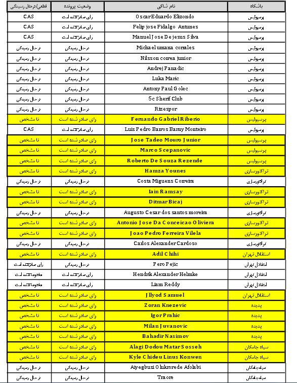 عکس + جدیدترین اسناد از محکومیت قطعی کلوب های ایرانی
