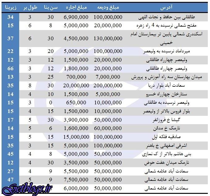 قیمت اجاره مغازه در بعضی مناطق پایتخت کشور عزیزمان ایران چقدر است؟